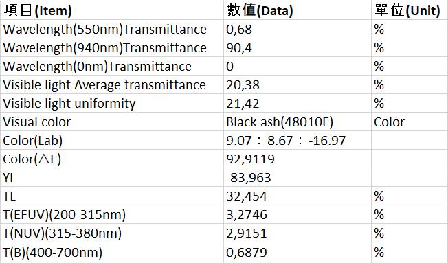 Transmittance Data